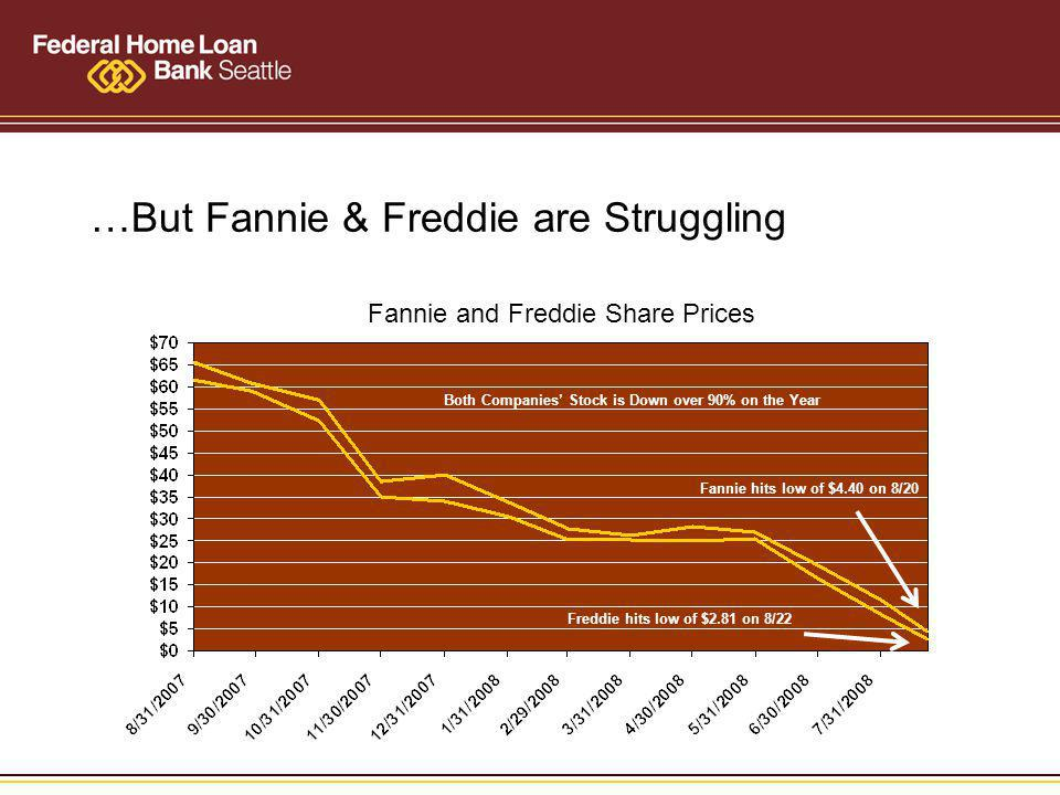 …But Fannie & Freddie are Struggling Fannie and Freddie Share Prices Fannie hits low of $4.40 on 8/20 Freddie hits low of $2.81 on 8/22 Both Companies Stock is Down over 90% on the Year