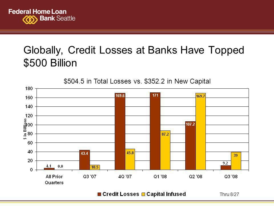 Globally, Credit Losses at Banks Have Topped $500 Billion $504.5 in Total Losses vs.