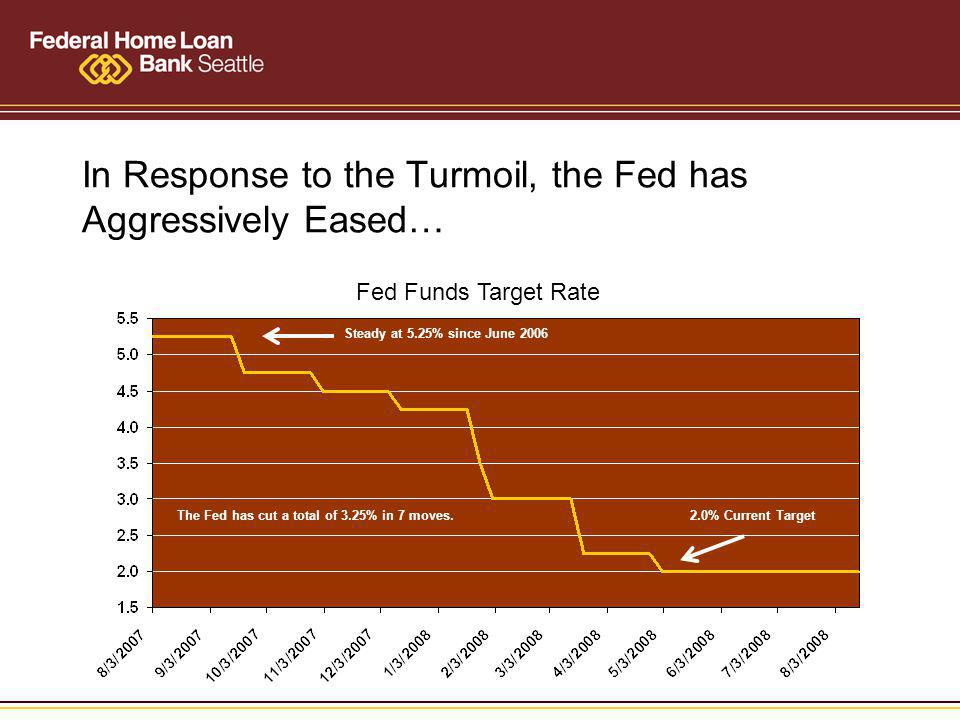 In Response to the Turmoil, the Fed has Aggressively Eased… Fed Funds Target Rate The Fed has cut a total of 3.25% in 7 moves.