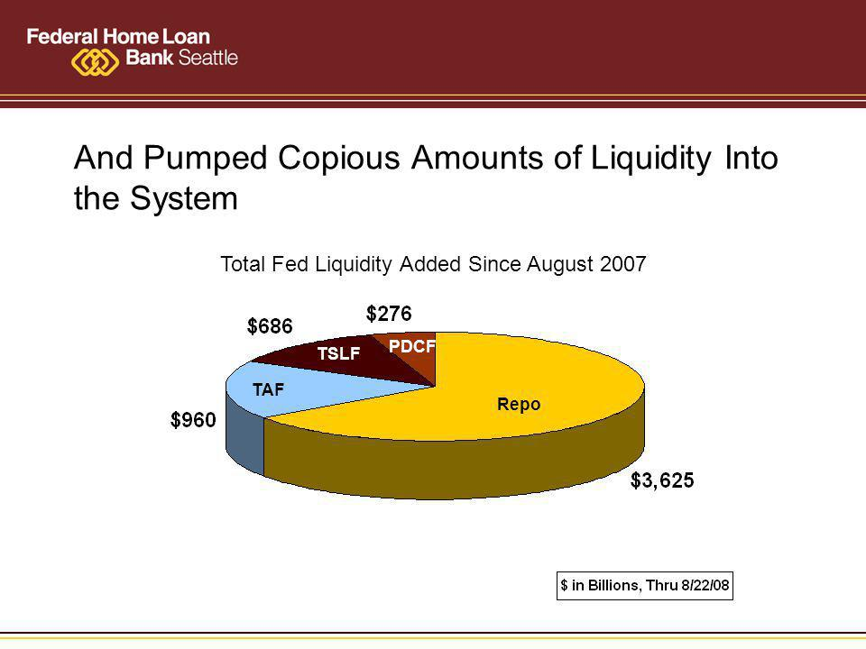 And Pumped Copious Amounts of Liquidity Into the System This Cycle: Fed has Eased 3.25% in 7 Steps TSLF Total Fed Liquidity Added Since August 2007 Repo TAF TSLF PDCF