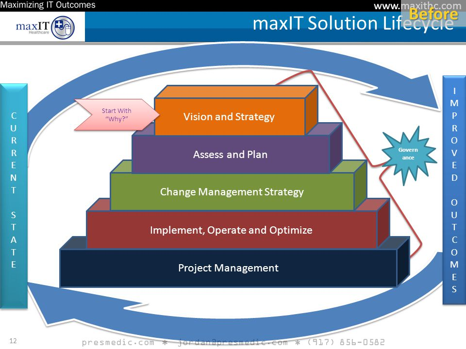 www.maxithc.com IMPROVED OUTCOMESIMPROVED OUTCOMES IMPROVED OUTCOMESIMPROVED OUTCOMES maxIT Solution Lifecycle 12 CURRENTSTATECURRENTSTATE CURRENTSTATECURRENTSTATE Project Management Implement, Operate and Optimize Change Management Strategy Assess and Plan Vision and Strategy Start With Why.
