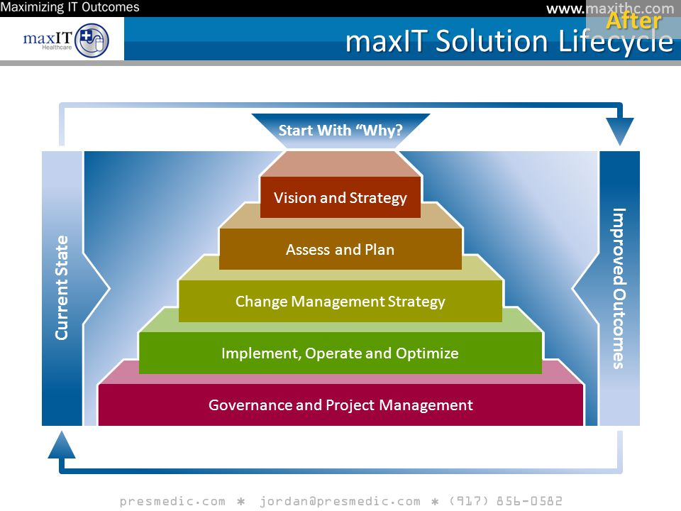 www.maxithc.com maxIT Solution Lifecycle Governance and Project Management Implement, Operate and Optimize Change Management Strategy Assess and Plan Vision and Strategy Current State Improved Outcomes Start With Why After presmedic.com jordan@presmedic.com (917) 856-0582