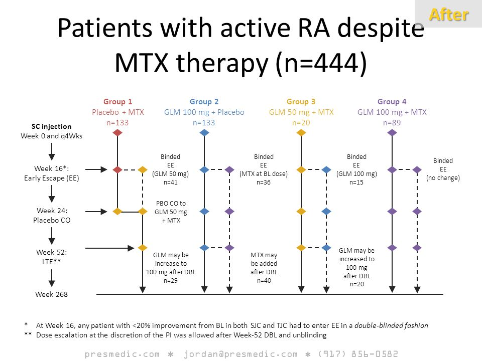 Binded EE (GLM 50 mg) n=41 PBO CO to GLM 50 mg + MTX Binded EE (MTX at BL dose) n=36 GLM may be increase to 100 mg after DBL n=29 MTX may be added after DBL n=40 Binded EE (no change) Binded EE (GLM 100 mg) n=15 GLM may be increased to 100 mg after DBL n=20 SC injection Week 0 and q4Wks Week 16*: Early Escape (EE) Week 24: Placebo CO Week 52: LTE** Week 268 Group 1 Placebo + MTX n=133 Group 2 GLM 100 mg + Placebo n=133 Group 3 GLM 50 mg + MTX n=20 Group 4 GLM 100 mg + MTX n=89 *At Week 16, any patient with <20% improvement from BL in both SJC and TJC had to enter EE in a double-blinded fashion **Dose escalation at the discretion of the PI was allowed after Week-52 DBL and unblinding Patients with active RA despite MTX therapy (n=444)After presmedic.com jordan@presmedic.com (917) 856-0582