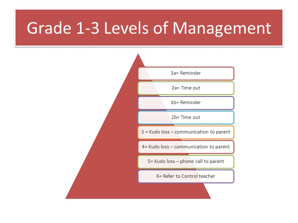 Grade 1-3 Levels of Management 1a= Reminder2a= Time out1b= Reminder2b= Time out3 = Kudo loss – communication to parent4= Kudo loss – communication to parent5= Kudo loss – phone call to parent6= Refer to Control teacher