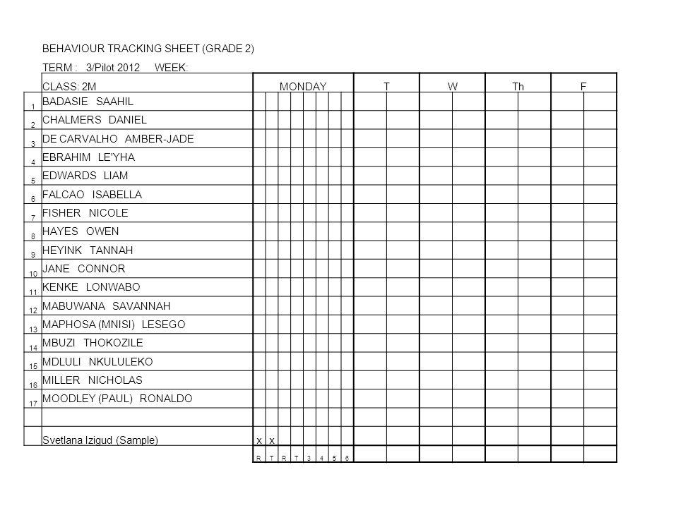 BEHAVIOUR TRACKING SHEET (GRADE 2) TERM : 3/Pilot 2012 WEEK: CLASS: 2MMONDAYTWThF 1 BADASIE SAAHIL 2 CHALMERS DANIEL 3 DE CARVALHO AMBER-JADE 4 EBRAHIM LE YHA 5 EDWARDS LIAM 6 FALCAO ISABELLA 7 FISHER NICOLE 8 HAYES OWEN 9 HEYINK TANNAH 10 JANE CONNOR 11 KENKE LONWABO 12 MABUWANA SAVANNAH 13 MAPHOSA (MNISI) LESEGO 14 MBUZI THOKOZILE 15 MDLULI NKULULEKO 16 MILLER NICHOLAS 17 MOODLEY (PAUL) RONALDO Svetlana Izigud (Sample)xx RTRT3456