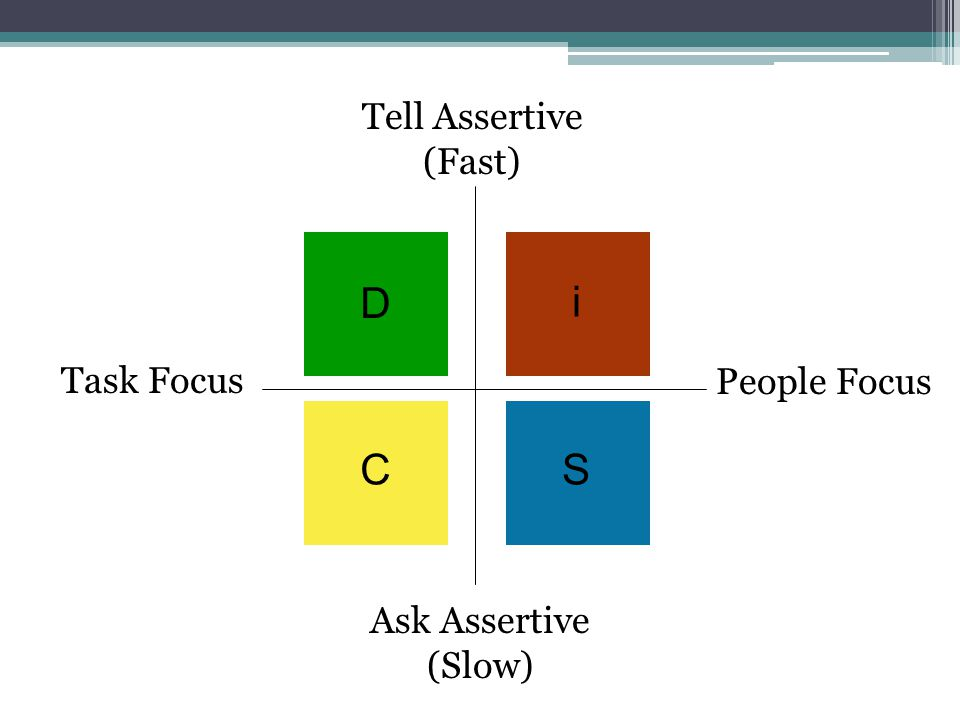 D i SC Tell Assertive (Fast) Ask Assertive (Slow) People Focus Task Focus