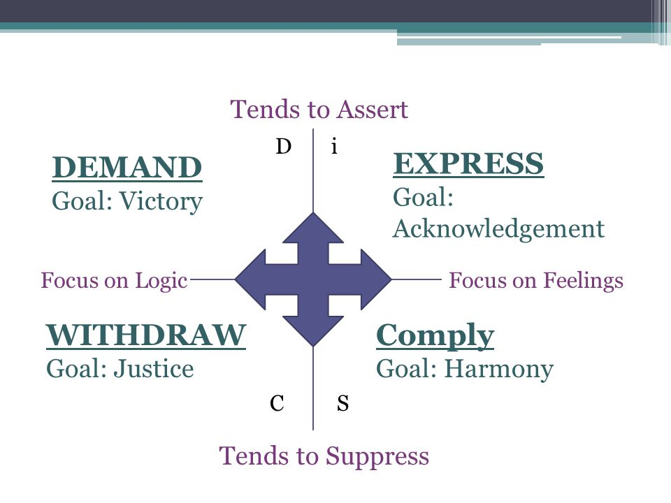 Focus on LogicFocus on Feelings Tends to Suppress Tends to Assert EXPRESS Goal: Acknowledgement i SC D Comply Goal: Harmony WITHDRAW Goal: Justice DEMAND Goal: Victory