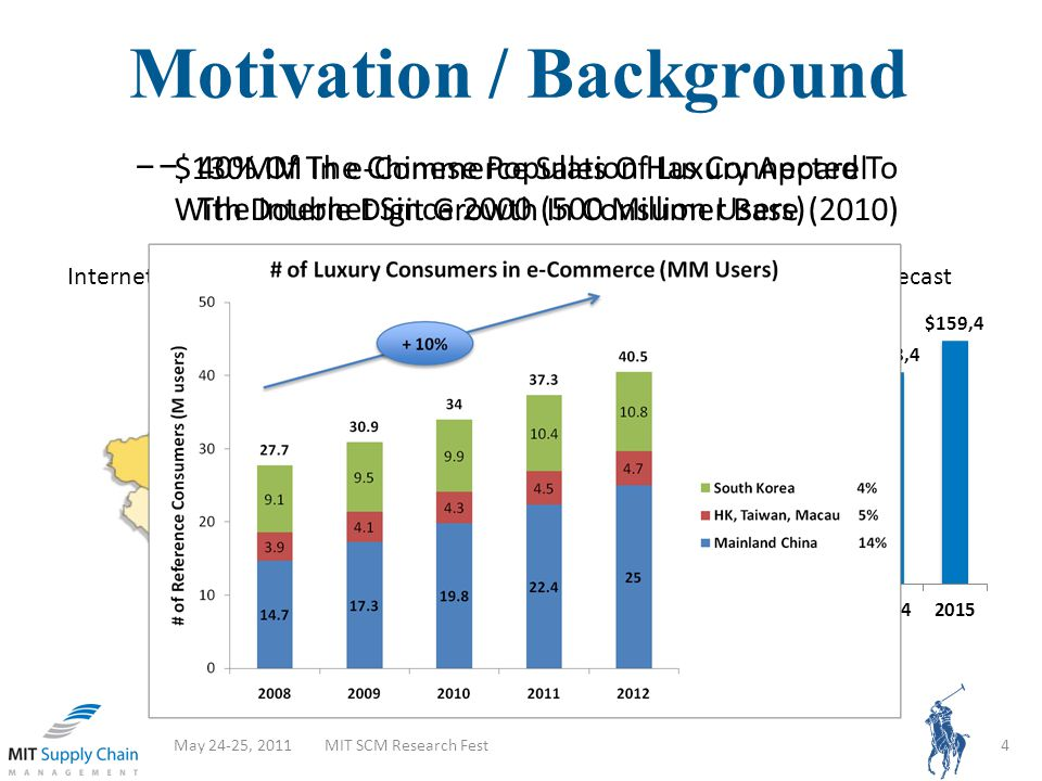 Motivation / Background May 24-25, 2011MIT SCM Research Fest4 Internet Penetration by Region (Dec 09)China Online Retail Market Forecast (Wigder, Sehgal, Evans, & Johnson, 2010) Internet Penetration > 28.9% 28.9% > Internet Penetration >25.6% Internet Penetration < 25.6% 40% Of The Chinese Population Has Connected To The Internet Since 2000 (500 Million Users) $130MM In e-Commerce Sales Of Luxury Apparel With Double Digit Growth In Consumer Base (2010)