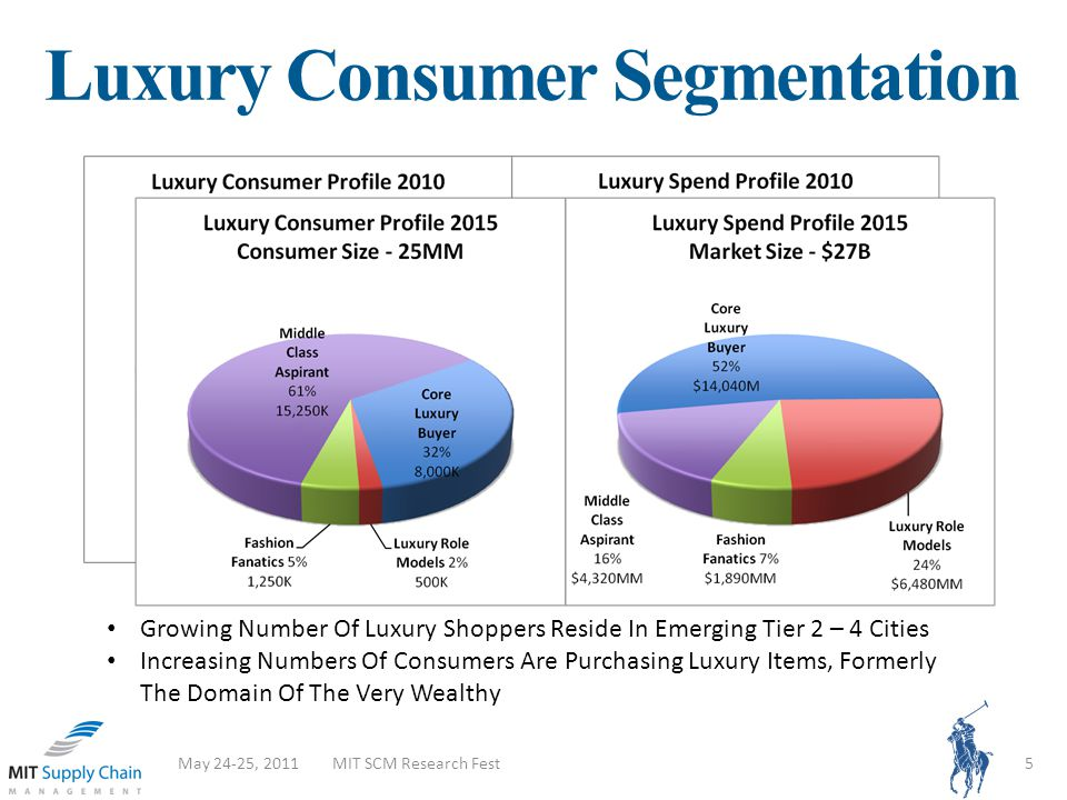 Luxury Consumer Segmentation May 24-25, 2011MIT SCM Research Fest5 Growing Number Of Luxury Shoppers Reside In Emerging Tier 2 – 4 Cities Increasing N