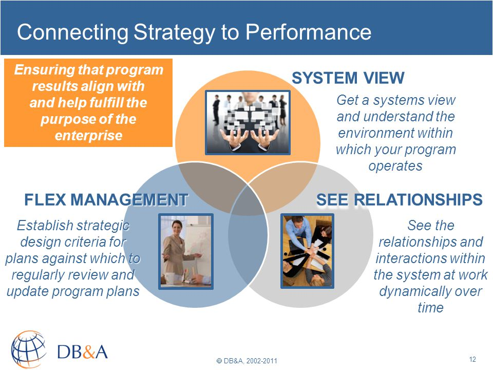 DB&A, 2002-2011 Connecting Strategy to Performance 12 SYSTEM VIEW Get a systems view and understand the environment within which your program operates SEE RELATIONSHIPS See the relationships and interactions within the system at work dynamically over time FLEX MANAGEMENT Establish strategic design criteria for plans against which to regularly review and update program plans Ensuring that program results align with and help fulfill the purpose of the enterprise
