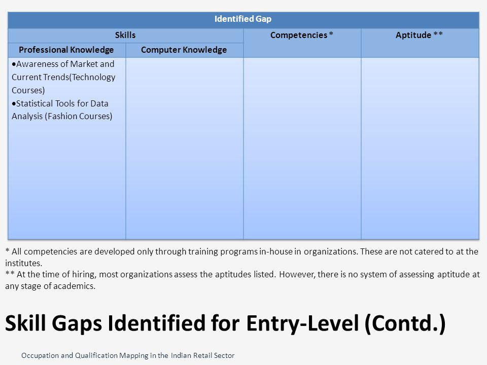 Occupation and Qualification Mapping in the Indian Retail Sector Skill Gaps Identified for Entry-Level (Contd.) * All competencies are developed only through training programs in-house in organizations.