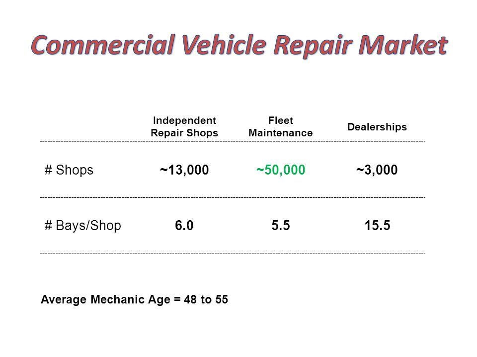 Independent Repair Shops Fleet Maintenance Dealerships # Shops~13,000~50,000~3,000 # Bays/Shop6.05.515.5 Average Mechanic Age = 48 to 55