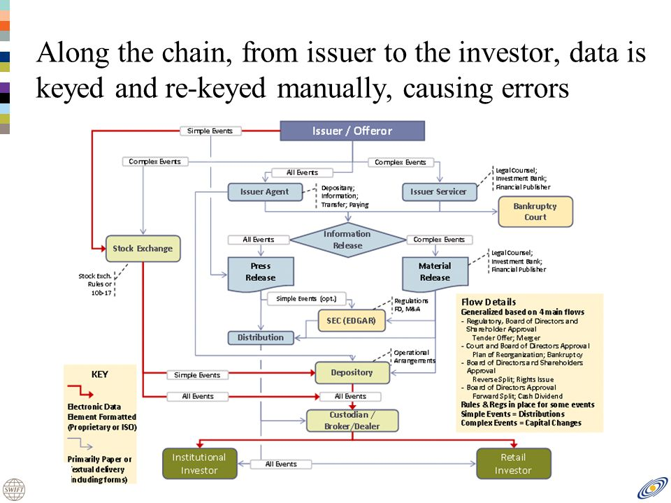 Along the chain, from issuer to the investor, data is keyed and re-keyed manually, causing errors