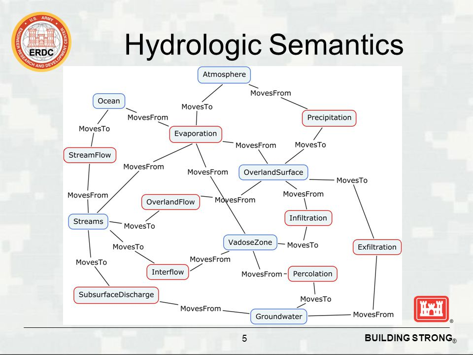 BUILDING STRONG ® 23 June 2011 / Aaron Byrd How Do We Use Semantics.