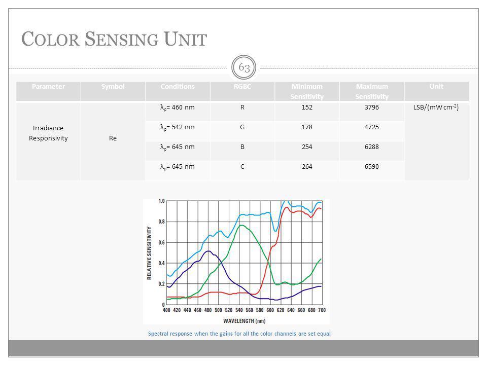 C OLOR S ENSING U NIT ParameterSymbolConditionsRGBC Minimum Sensitivity Maximum Sensitivity Unit Irradiance ResponsivityRe λ p = 460 nmR1523796LSB/(mW cm -2 ) λ p = 542 nmG1784725 λ p = 645 nmB2546288 λ p = 645 nmC2646590 Spectral response when the gains for all the color channels are set equal 63