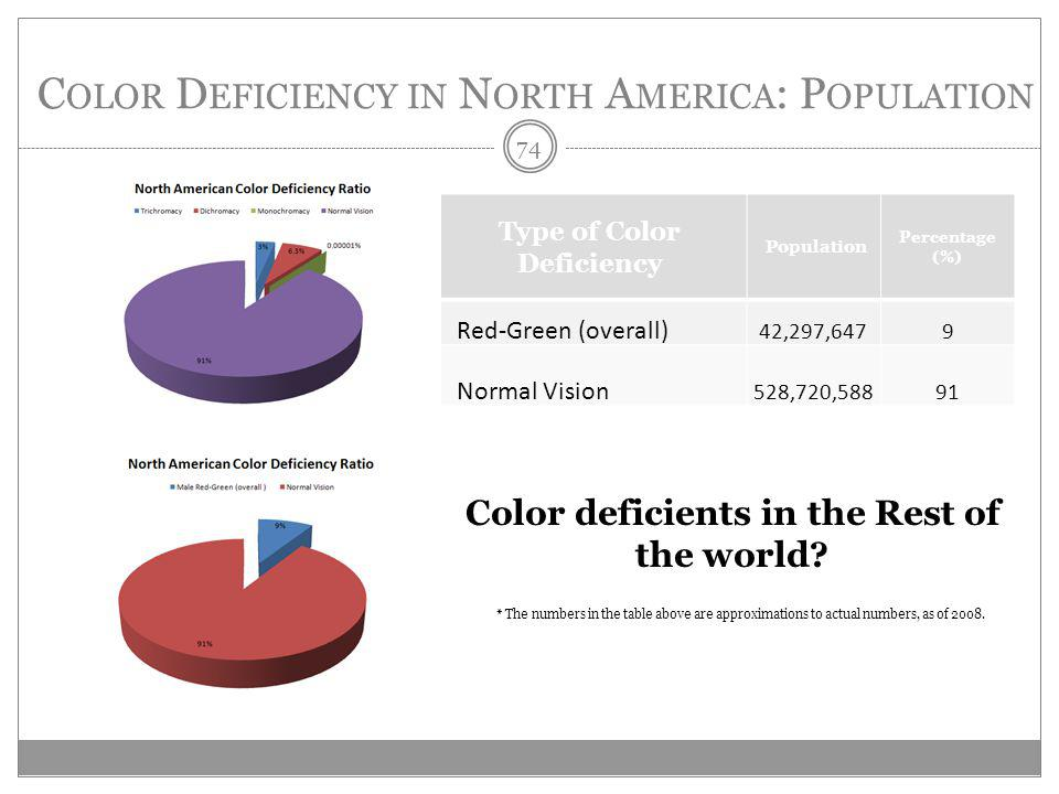 C OLOR D EFICIENCY IN N ORTH A MERICA : P OPULATION Type of Color Deficiency Population Percentage (%) Red-Green (overall) 42,297,6479 Normal Vision 528,720,58891 * The numbers in the table above are approximations to actual numbers, as of 2008.