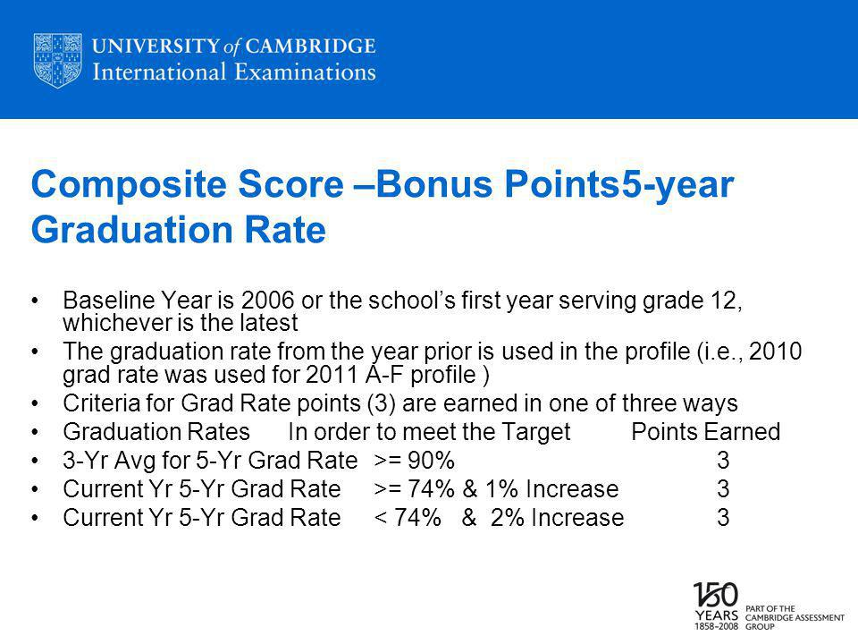 Composite Score –Bonus Points5-year Graduation Rate Baseline Year is 2006 or the schools first year serving grade 12, whichever is the latest The graduation rate from the year prior is used in the profile (i.e., 2010 grad rate was used for 2011 A-F profile ) Criteria for Grad Rate points (3) are earned in one of three ways Graduation RatesIn order to meet the TargetPoints Earned 3-Yr Avg for 5-Yr Grad Rate>= 90%3 Current Yr 5-Yr Grad Rate >= 74% & 1% Increase3 Current Yr 5-Yr Grad Rate < 74% & 2% Increase3