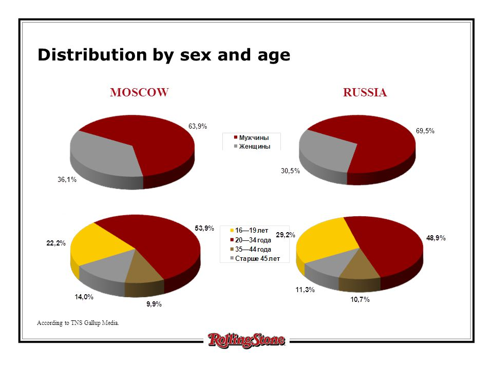 MOSCOW Distribution by sex and age RUSSIA According to TNS Gallup Media.