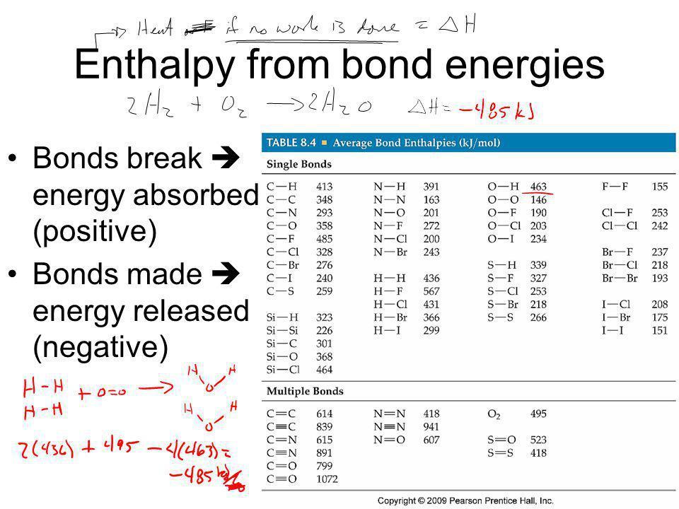 Enthalpy from bond energies Bonds break energy absorbed (positive) Bonds made energy released (negative)