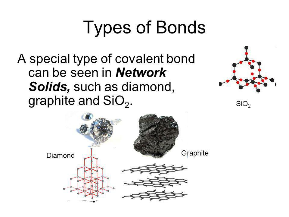 Types of Bonds Bonds tend to form in order to give each atom in the compound an Octet in its valence shell Metals tend to give electrons (making themselves cations) to nonmetals (making anions), with the resulting anion attracting to the resulting cation in an ionic bond