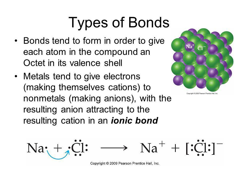 Types of Bonds Bonds tend to form in order to give each atom in the compound an Octet in its valence shell Metals tend to release their electrons to other metals (creating metal ions attracted to a sea of electrons) in metallic bonding.