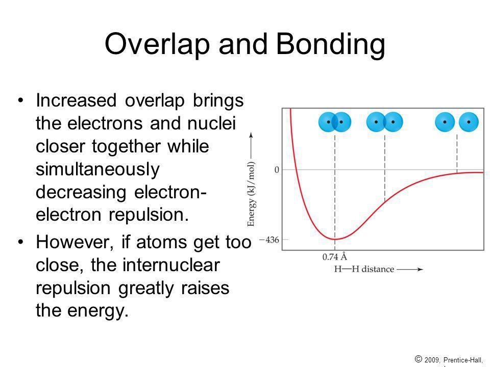 © 2009, Prentice-Hall, Inc. Overlap and Bonding Increased overlap brings the electrons and nuclei closer together while simultaneously decreasing elec