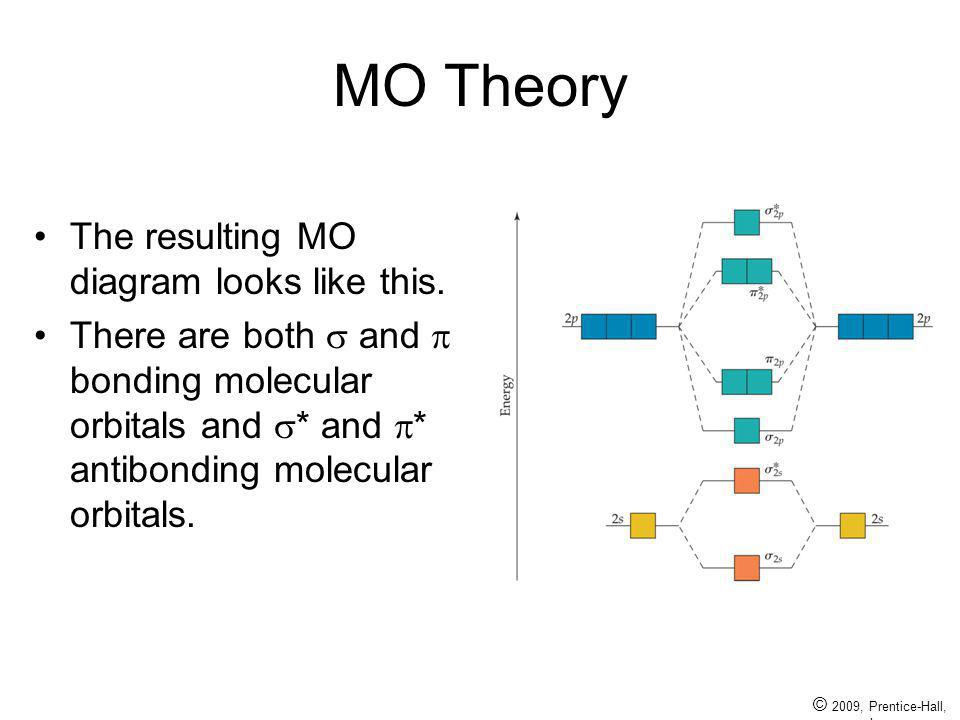 © 2009, Prentice-Hall, Inc. MO Theory The resulting MO diagram looks like this. There are both and bonding molecular orbitals and * and * antibonding