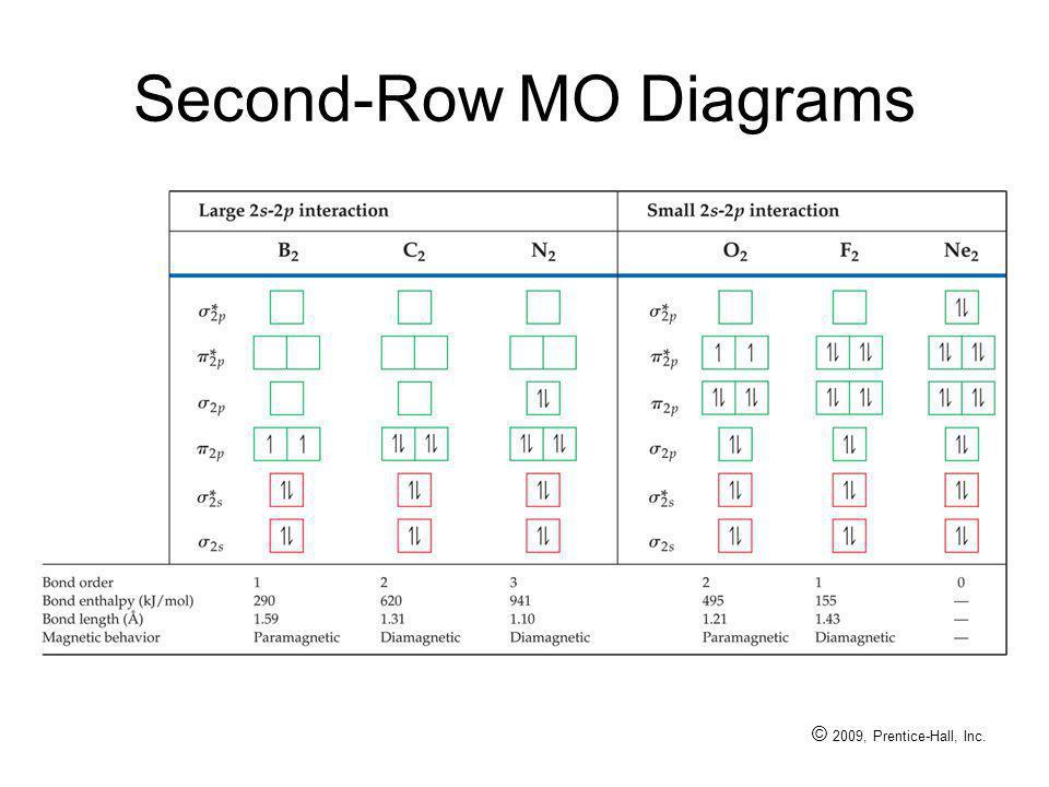 © 2009, Prentice-Hall, Inc. Second-Row MO Diagrams