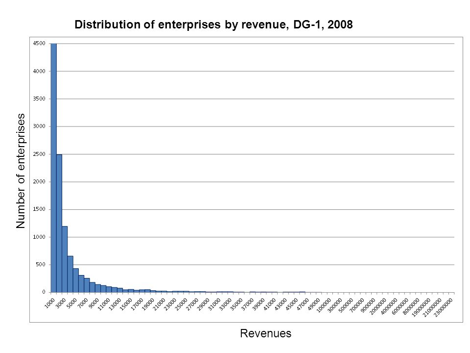 Distribution of enterprises by revenue, DG-1, 2008 Number of enterprises Revenues