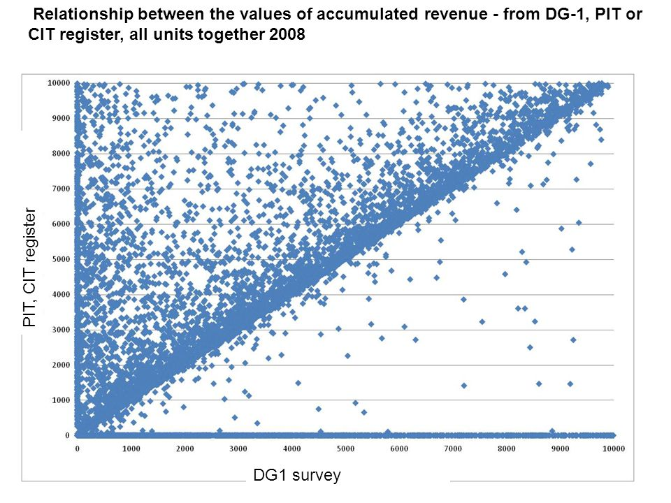 Relationship between the values of accumulated revenue - from DG-1, PIT or CIT register, all units together 2008 PIT, CIT register DG1 survey