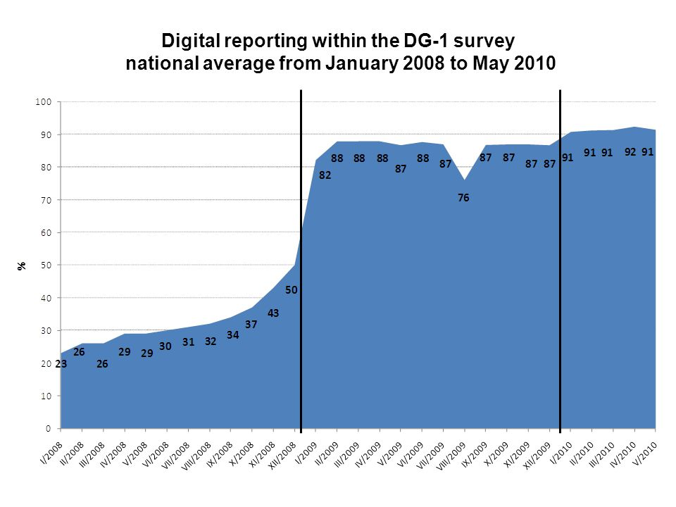 Digital reporting within the DG-1 survey national average from January 2008 to May 2010