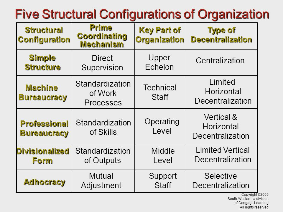 Five Structural Configurations of Organization StructuralConfiguration PrimeCoordinatingMechanism KeyPartof Key Part ofOrganization Typeof Type ofDecentralization Simple Structure Direct Supervision Upper Echelon Centralization MachineBureaucracy Standardization of Work Processes Technical Staff Limited Horizontal Decentralization ProfessionalBureaucracy Standardization of Skills Operating Level Vertical & Horizontal Decentralization DivisionalizedForm Standardization of Outputs Middle Level Limited Vertical Decentralization Adhocracy Mutual Adjustment Support Staff Selective Decentralization Copyright ©2009 South-Western, a division of Cengage Learning All rights reserved