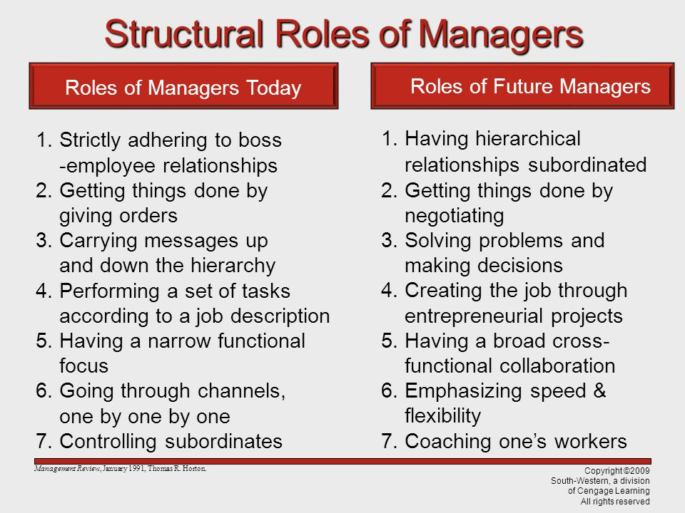 StructuralRolesofManagers Structural Roles of Managers Roles of Managers Today 1.