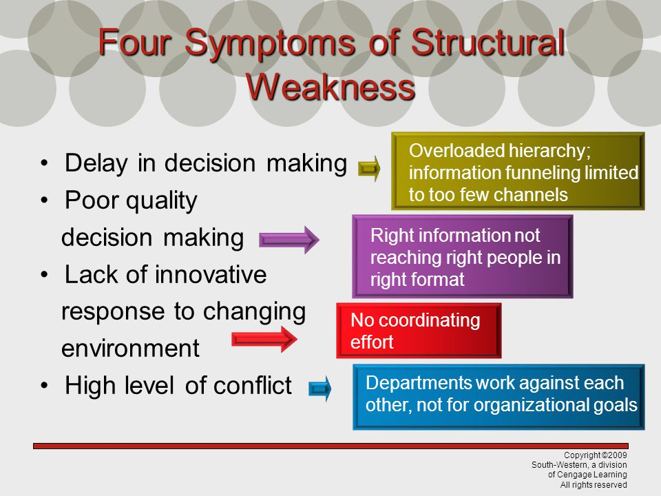 Copyright ©2009 South-Western, a division of Cengage Learning All rights reserved FourSymptomsofStructural Weakness Four Symptoms of Structural Weakness Delay in decision making Poor quality decision making Lack of innovative response to changing environment High level of conflict No coordinating effort Overloaded hierarchy; information funneling limited to too few channels Right information not reaching right people in right format Departments work against each other, not for organizational goals