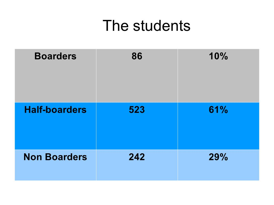 The students Boarders8610% Half-boarders52361% Non Boarders24229%