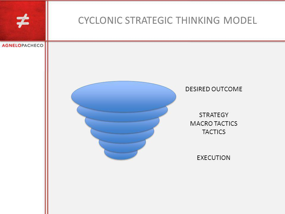 CYCLONIC STRATEGIC THINKING MODEL DESIRED OUTCOME STRATEGY MACRO TACTICS TACTICS EXECUTION