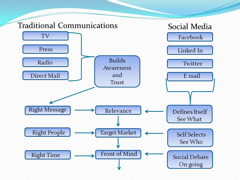 Traditional Communications Social Media TV Press Radio Direct Mail Linked In Facebook Twitter E mail Builds Awareness and Trust Right Message Right Pe