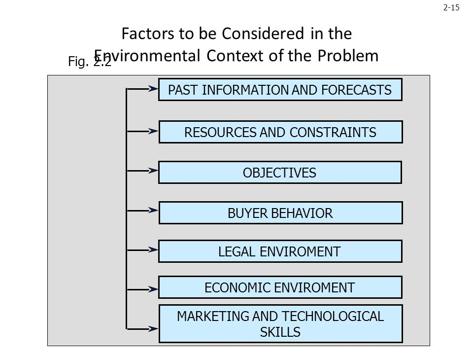 2-15 Factors to be Considered in the Environmental Context of the Problem PAST INFORMATION AND FORECASTS RESOURCES AND CONSTRAINTS OBJECTIVES BUYER BEHAVIOR LEGAL ENVIROMENT ECONOMIC ENVIROMENT MARKETING AND TECHNOLOGICAL SKILLS Fig.