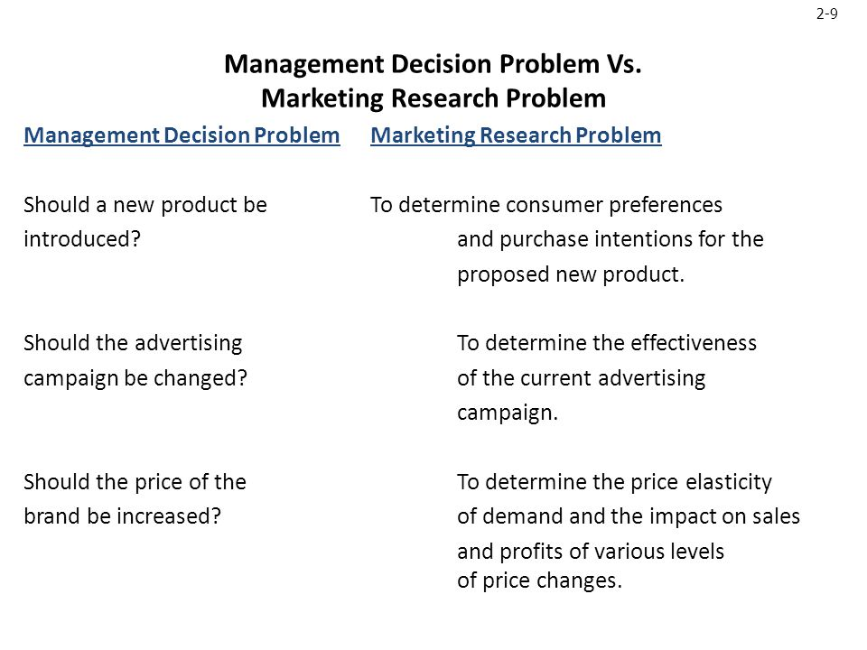 2-9 Management Decision Problem Vs.