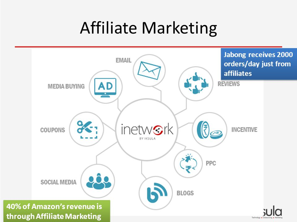 Affiliate Marketing 40% of Amazons revenue is through Affiliate Marketing Jabong receives 2000 orders/day just from affiliates