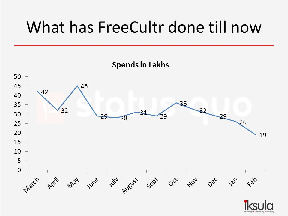 What has FreeCultr done till now