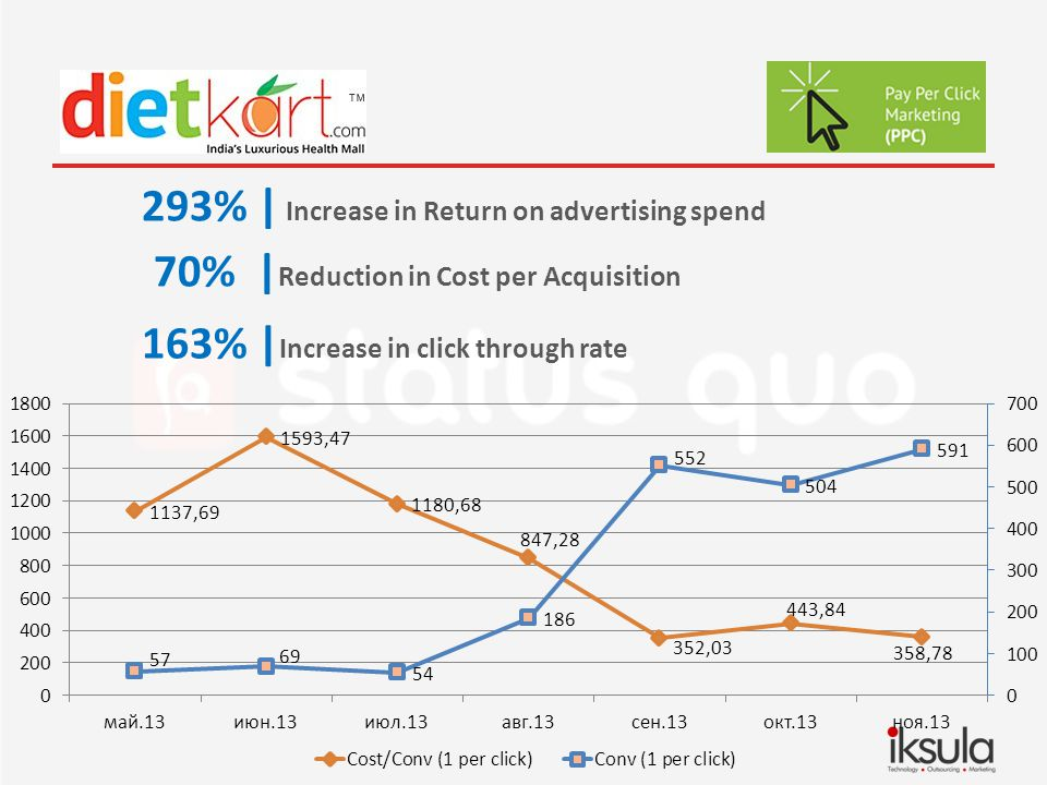 293% | Increase in Return on advertising spend 70% | Reduction in Cost per Acquisition 163% | Increase in click through rate