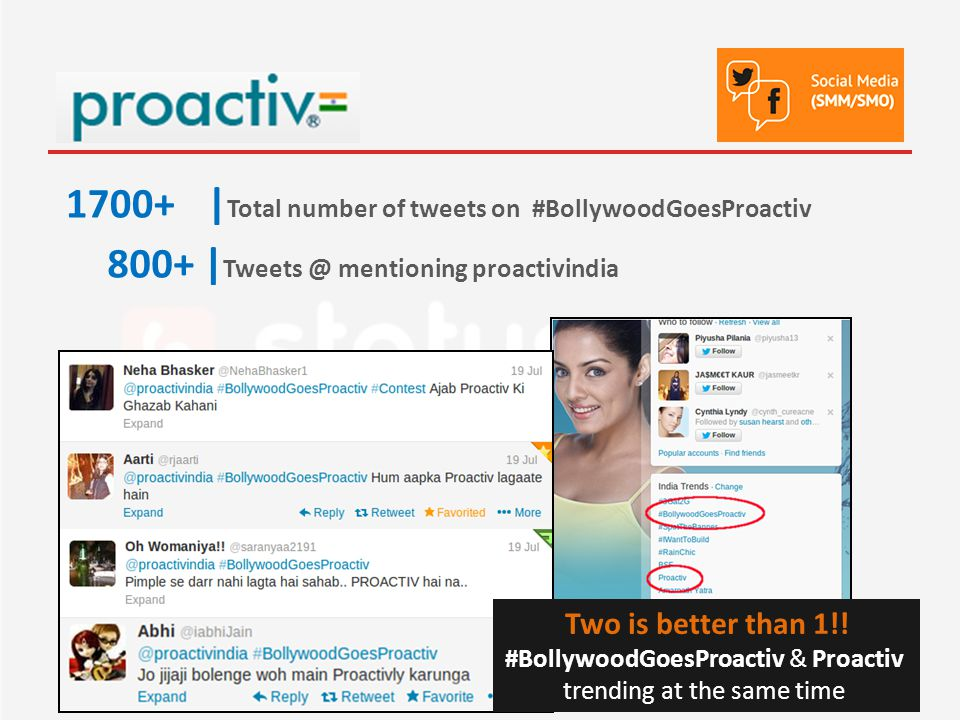 1700+| Total number of tweets on #BollywoodGoesProactiv Two is better than 1!.