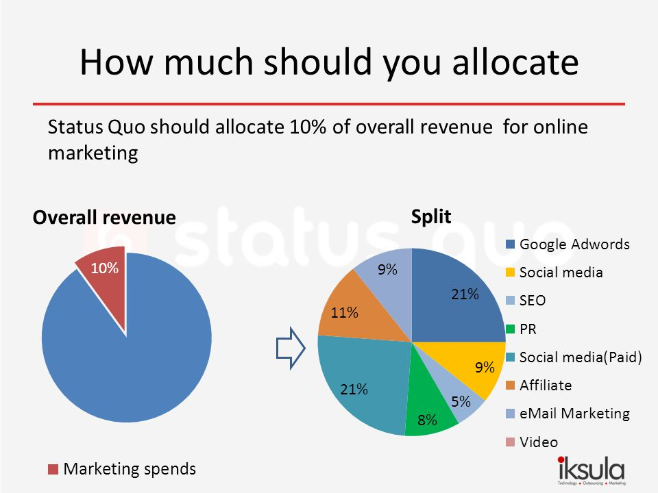 How much should you allocate Status Quo should allocate 10% of overall revenue for online marketing