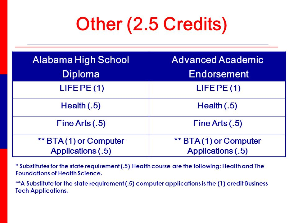 Other (2.5 Credits) * Substitutes for the state requirement (.5) Health course are the following: Health and The Foundations of Health Science.