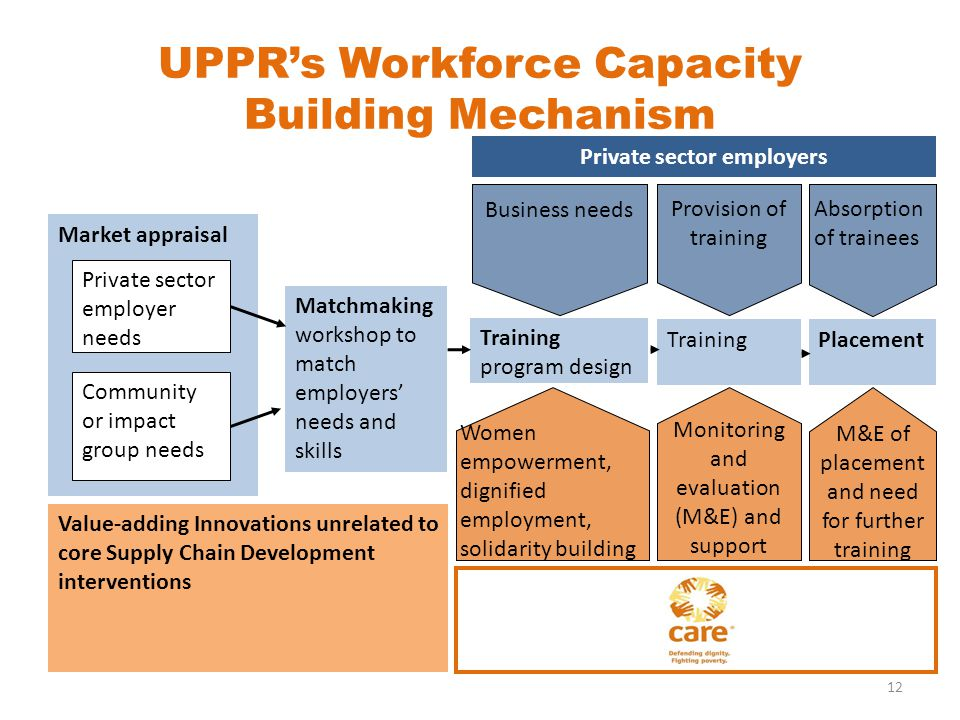 UPPRs Workforce Capacity Building Mechanism 12 Market appraisal Private sector employer needs Community or impact group needs Matchmaking workshop to match employers needs and skills Training program design Private sector employers Womenempowerment,dignifiedemployment,solidarity building Business needs TrainingPlacement Monitoring and evaluation (M&E) and support Provision of training Absorption of trainees M&E of placement and need for further training Value-adding Innovations unrelated to core Supply Chain Development interventions