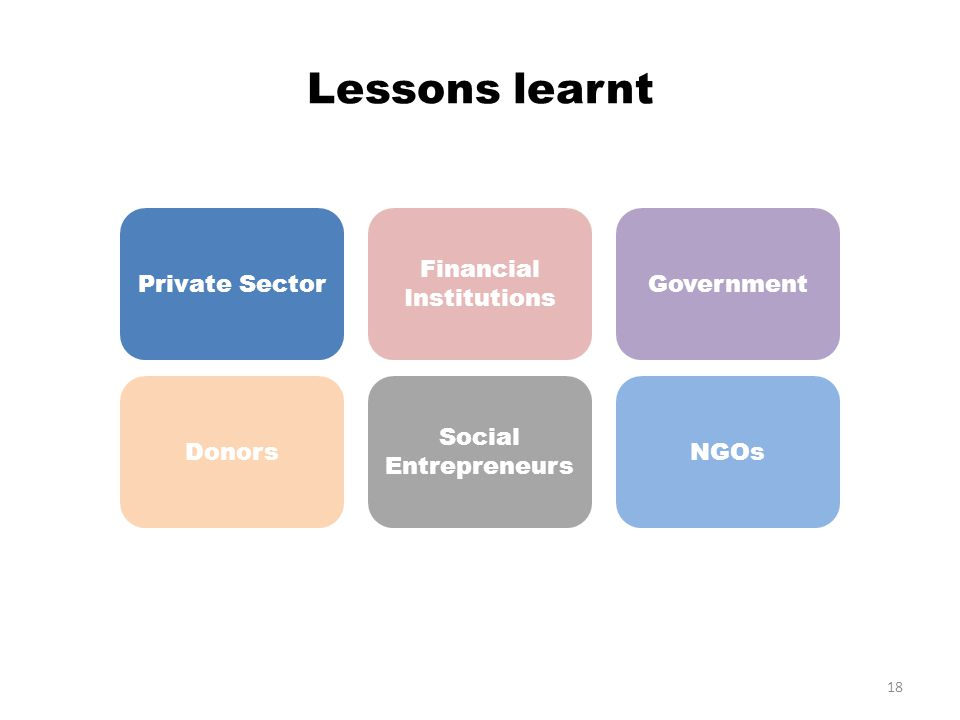 Lessons learnt 18 Private Sector Financial Institutions Government Donors Social Entrepreneurs NGOs
