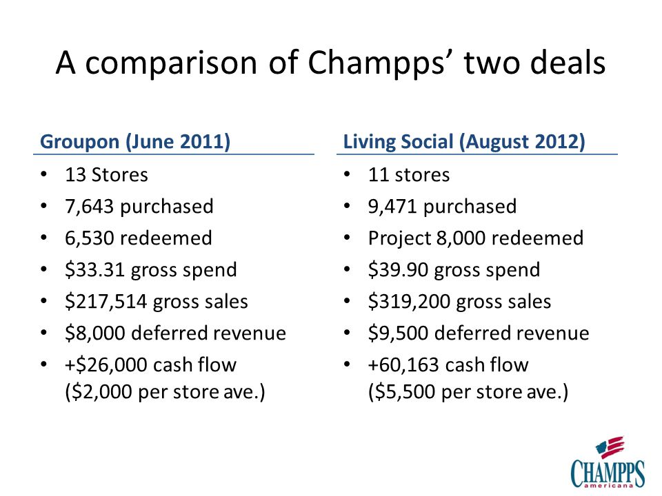 A comparison of Champps two deals Groupon (June 2011) 13 Stores 7,643 purchased 6,530 redeemed $33.31 gross spend $217,514 gross sales $8,000 deferred revenue +$26,000 cash flow ($2,000 per store ave.) Living Social (August 2012) 11 stores 9,471 purchased Project 8,000 redeemed $39.90 gross spend $319,200 gross sales $9,500 deferred revenue +60,163 cash flow ($5,500 per store ave.)
