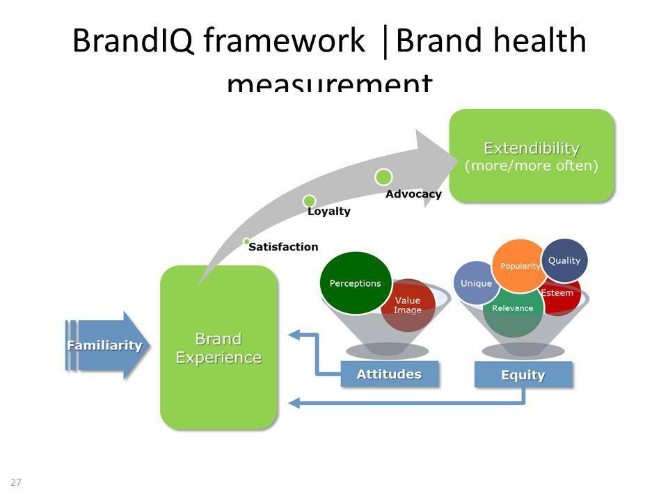 BrandIQ framework Brand health measurement 27