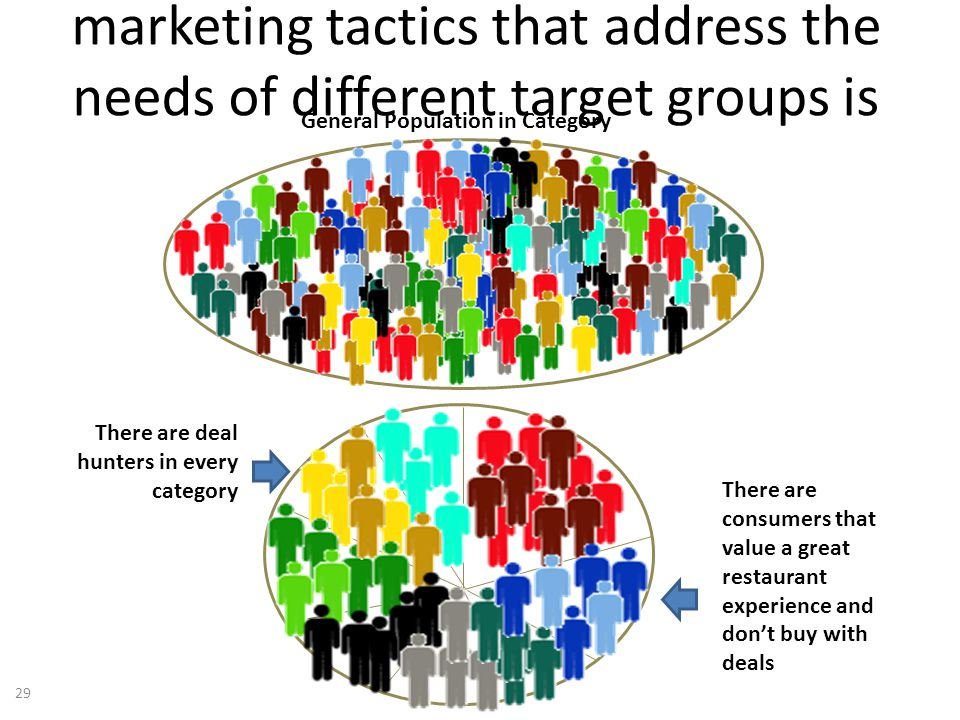 The right brand strategy and marketing tactics that address the needs of different target groups is critical General Population in Category There are deal hunters in every category There are consumers that value a great restaurant experience and dont buy with deals 29